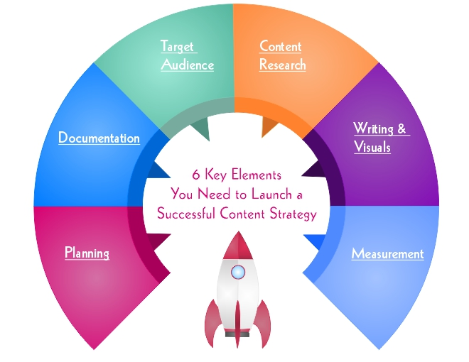 Content Strategy Rocket Graphic Version 2